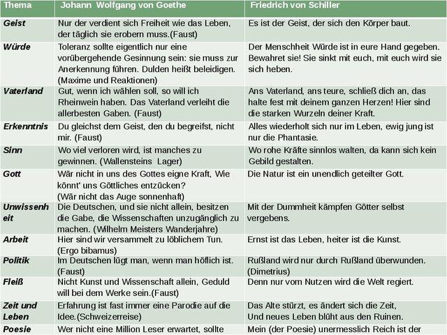 Thema Johann Wolfgang von Goethe Friedrich von Schiller Geist Nur der verdien...