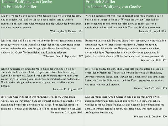 JohannWolfgang von Goethe an Friedrich Schiller Friedrich Schiller an Johann...