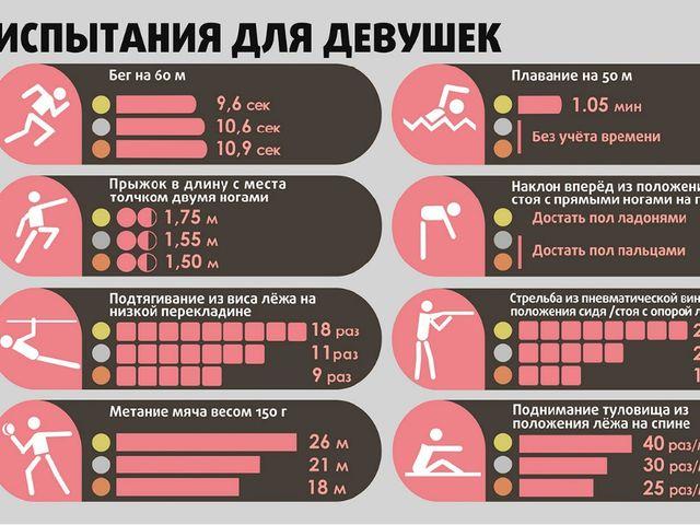 Нормы ГТО для школьников 7-9 классов (13-15 лет)
