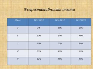 Результативность опыта Класс 2013-2014 2014-2015 2015-2016 5 8% 15% 25% 6 10%