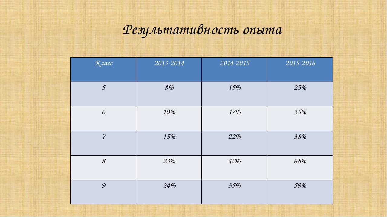Результативность опыта Класс 2013-2014 2014-2015 2015-2016 5 8% 15% 25% 6 10%...