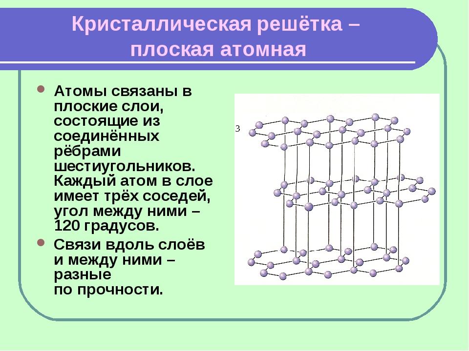 Кристаллическая решётка – плоская атомная Атомы связаны в плоские слои, состо...