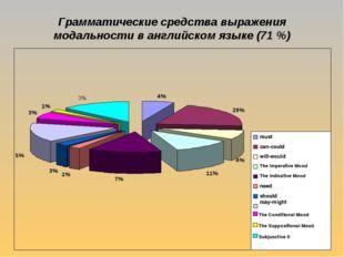 Грамматические средства выражения модальности в английском языке (71 %)