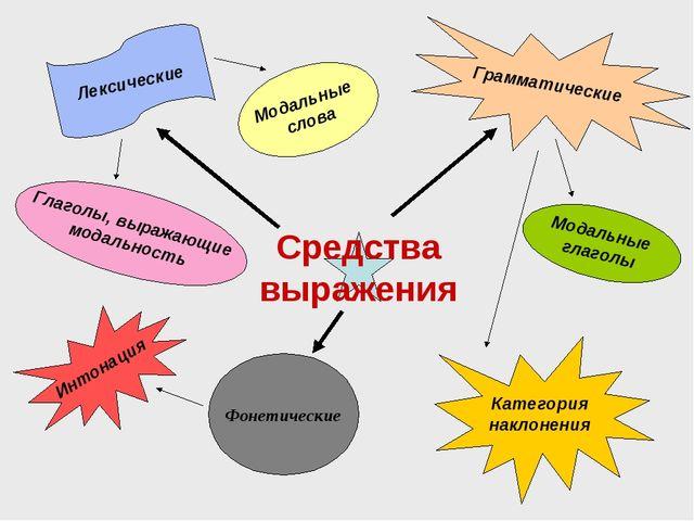 Фонетические Модальные глаголы Модальные слова Глаголы, выражающие модальност...