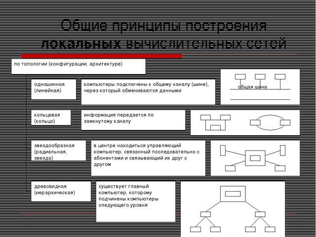 Общие принципы построения локальных вычислительных сетей