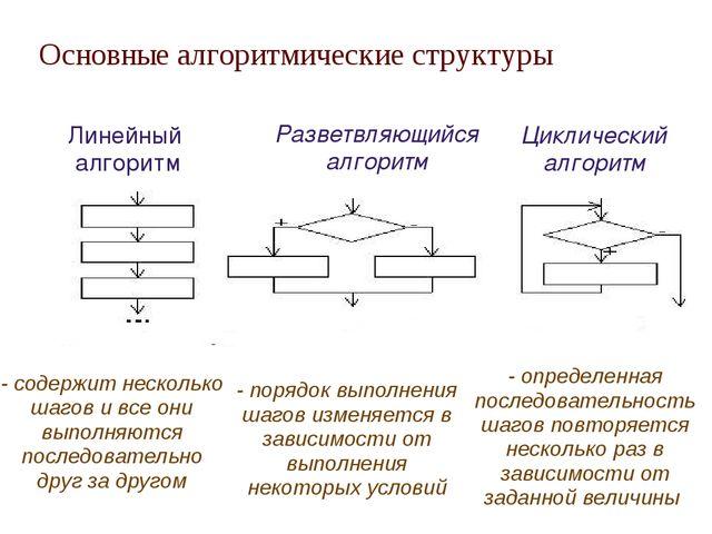 Основные алгоритмические структуры Линейный алгоритм Разветвляющийся алгорит...