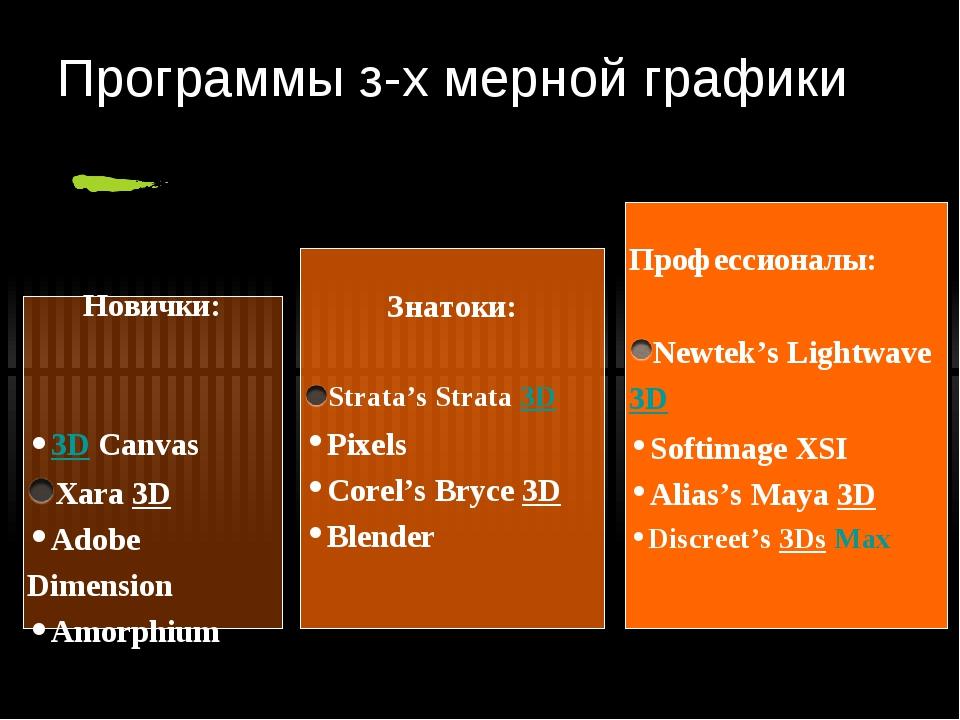 Программы з-х мерной графики Новички: 3D Canvas Xara 3D Adobe Dimension Amorp...