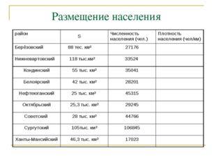 Размещение населения район SЧисленность населения (чел.)Плотность населени