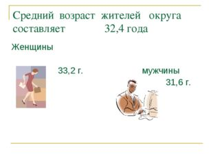 Средний возраст жителей округа составляет 32,4 года Женщины 33,2 г. мужчины 3
