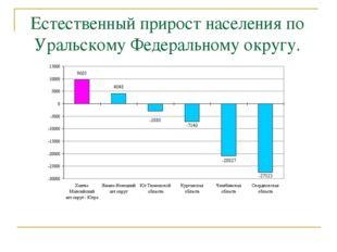 Естественный прирост населения по Уральскому Федеральному округу.