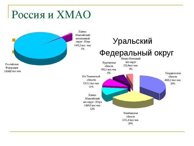 Россия и ХМАО Уральский Федеральный округ