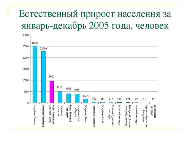 Естественный прирост населения за январь-декабрь 2005 года, человек