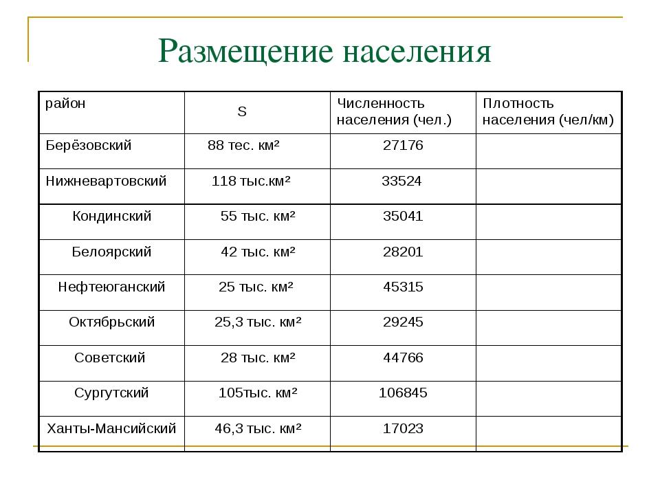 Размещение населения район SЧисленность населения (чел.)Плотность населени...