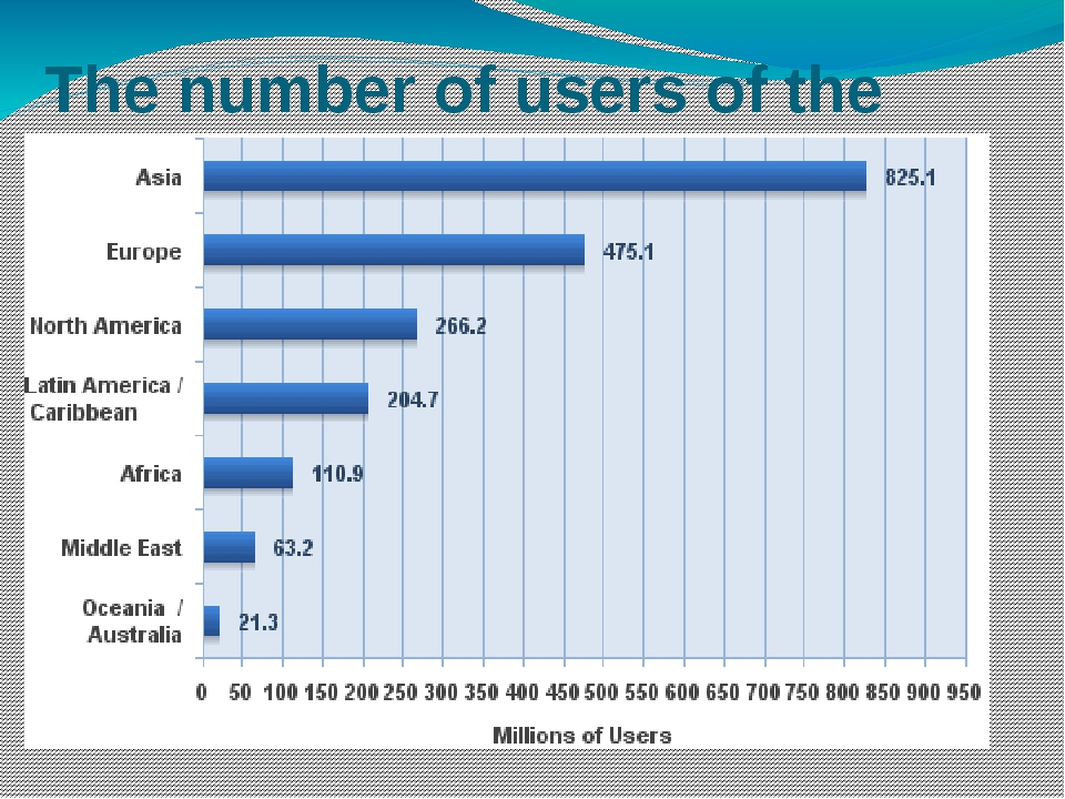 The number of users of the Internet
