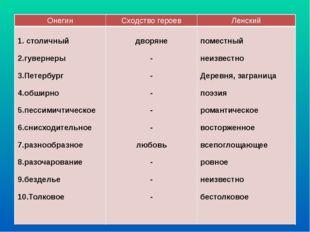 Онегин Сходство героев Ленский 1. столичный 2.гувернеры 3.Петербург 4.обширно