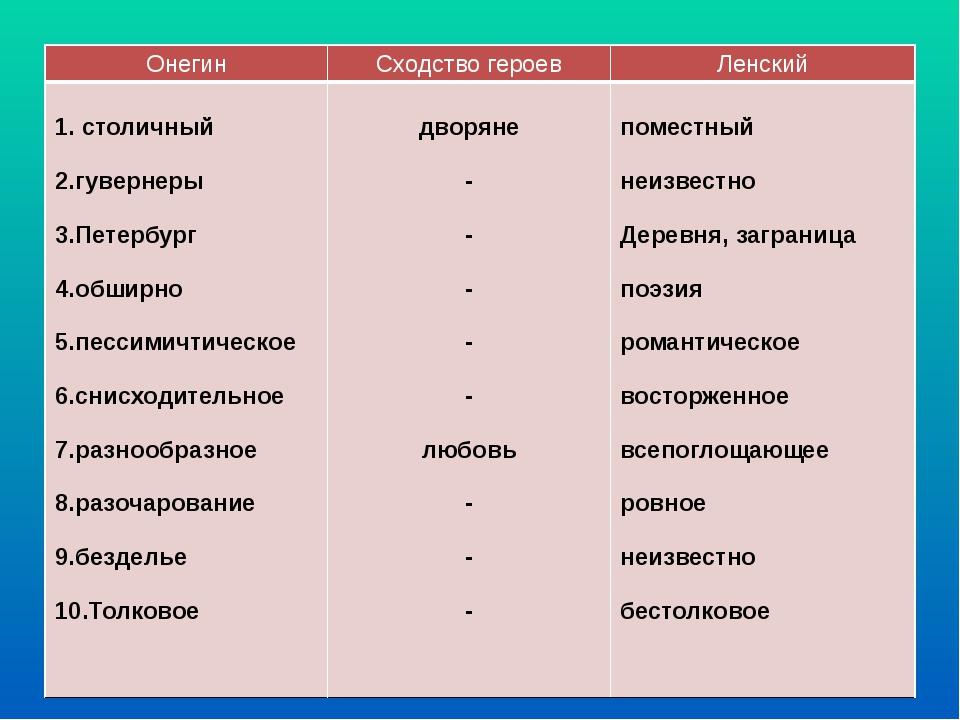 Онегин Сходство героев Ленский 1. столичный 2.гувернеры 3.Петербург 4.обширно...