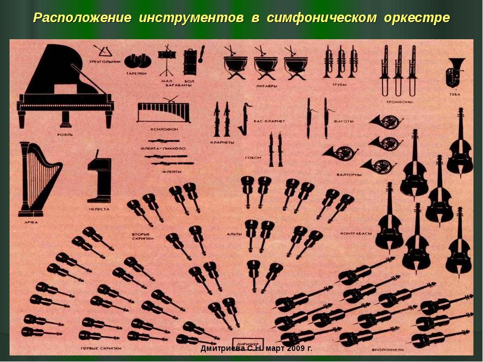 Расположение инструментов в симфоническом оркестре Дмитриева С.Н. март 2009 г.