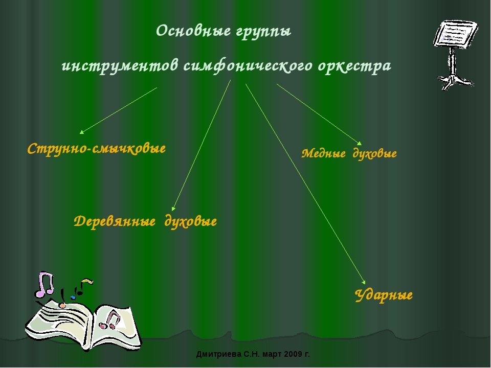 Основные группы инструментов симфонического оркестра Струнно-смычковые Деревя...