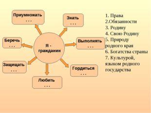 1. Права 2.Обязанности 3. Родину 4. Свою Родину 5. Природу родного края 6. Бо