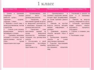 1 класс Личностные УУД Регулятивные УУД Познавательные УУД Коммуникативные УУ