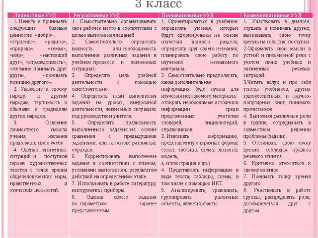 3 класс Личностные УУД Регулятивные УУД Познавательные УУД Коммуникативные УУ...