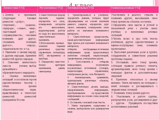 4 класс Личностные УУД Регулятивные УУД Познавательные УУД Коммуникативные УУ...