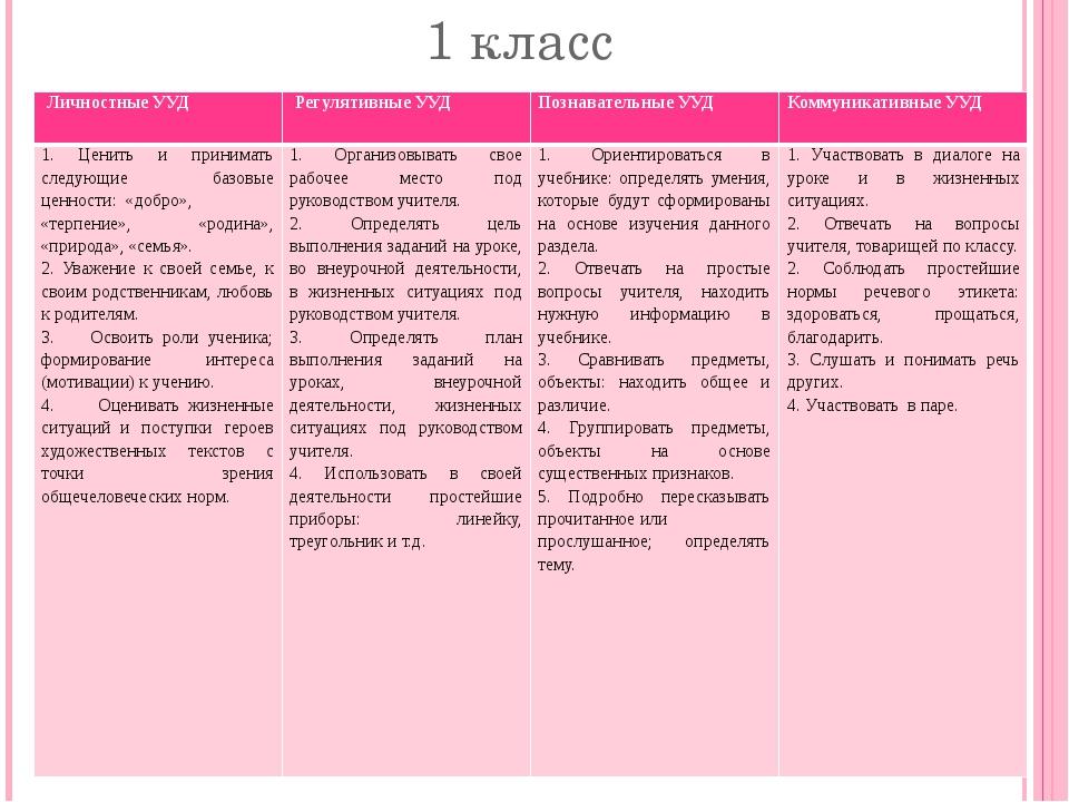 1 класс Личностные УУД Регулятивные УУД Познавательные УУД Коммуникативные УУ...
