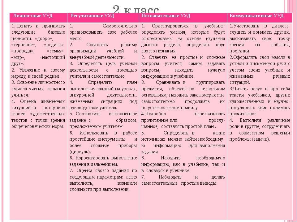 2 класс Личностные УУД Регулятивные УУД Познавательные УУД Коммуникативные УУ...