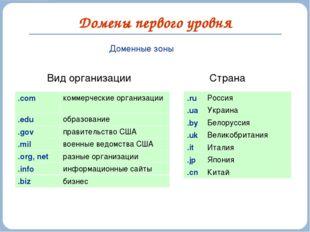 Домены первого уровня Доменные зоны Вид организации Страна .com коммерческие