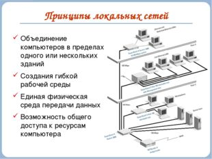 Принципы локальных сетей Объединение компьютеров в пределах одного или нескол
