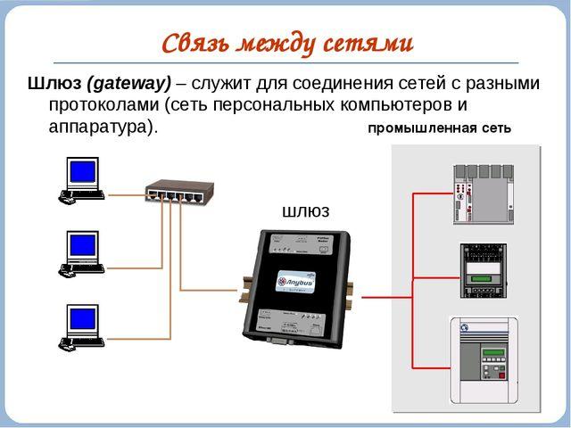 Связь между сетями Шлюз (gateway) – служит для соединения сетей с разными про...