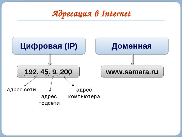 Адресация в Internet Цифровая (IP) Доменная 192. 45. 9. 200 www.samara.ru адр...