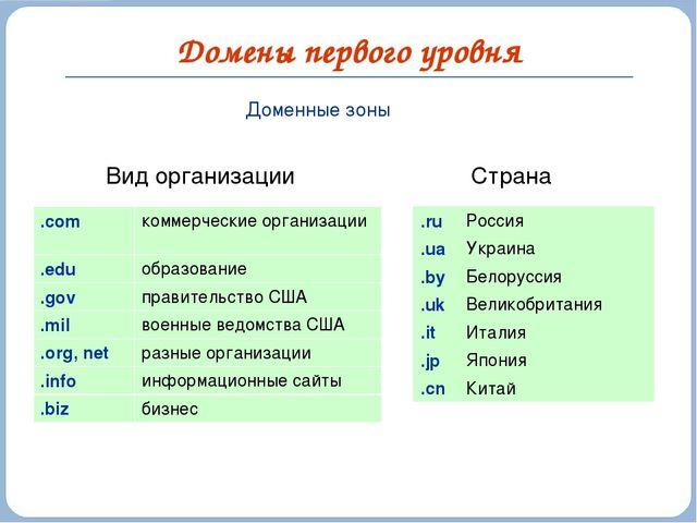 Домены первого уровня Доменные зоны Вид организации Страна .com коммерческие...