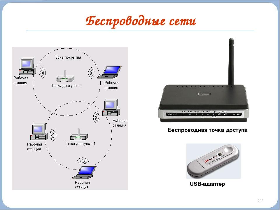 Беспроводные сети * Беспроводная точка доступа USB-адаптер