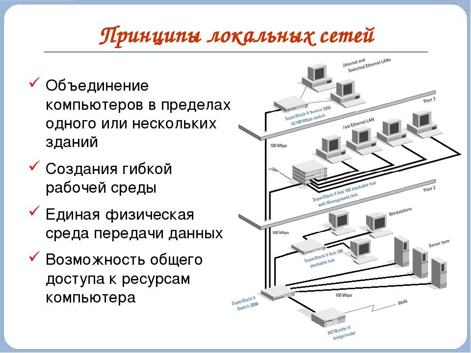 Принципы локальных сетей Объединение компьютеров в пределах одного или нескол...
