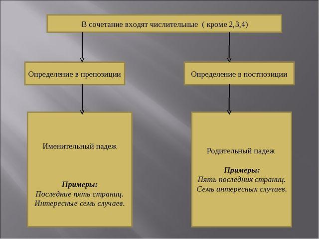 В сочетание входят числительные ( кроме 2,3,4) Определение в препозиции Опред...