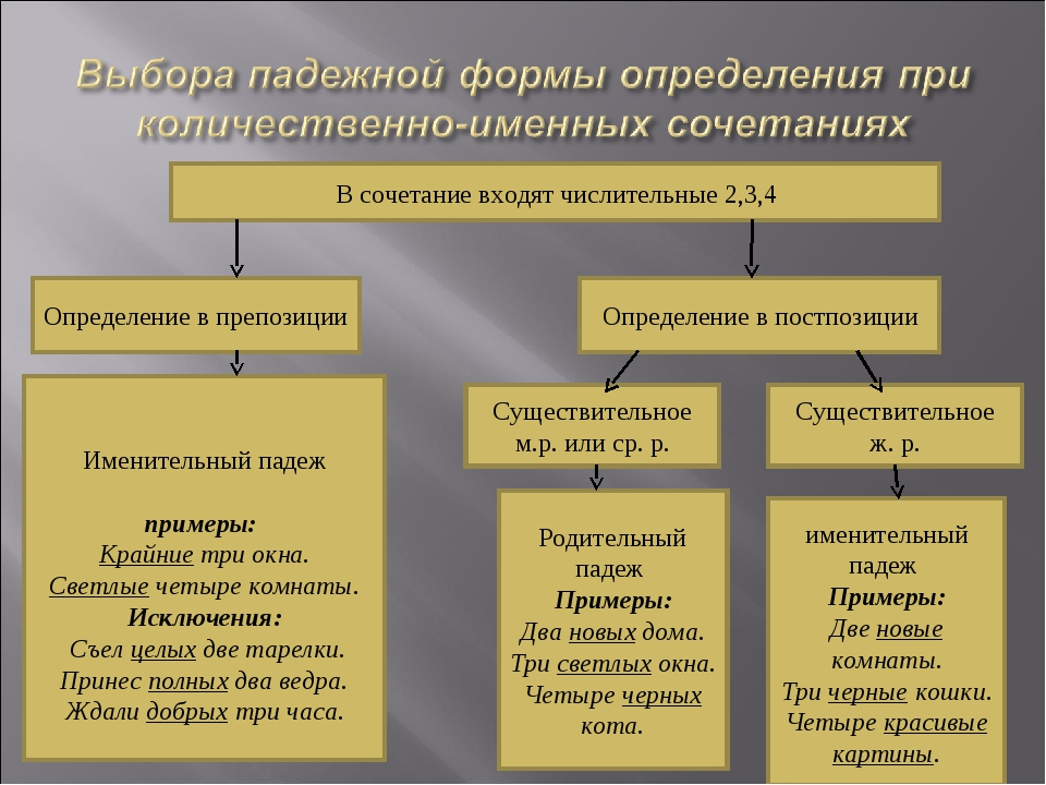 В сочетание входят числительные 2,3,4 Определение в препозиции Определение в...