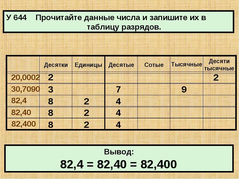 У 644 Прочитайте данные числа и запишите их в таблицу разрядов. Вывод: 2 2 3...
