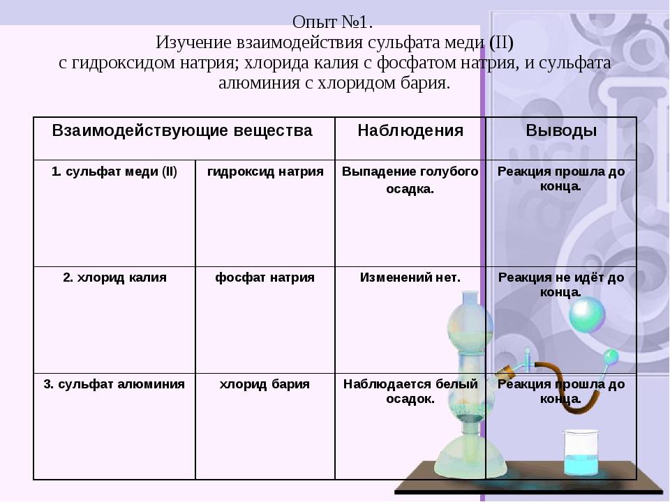 Опыт №1. Изучение взаимодействия сульфата меди (II) с гидроксидом натрия; хло...