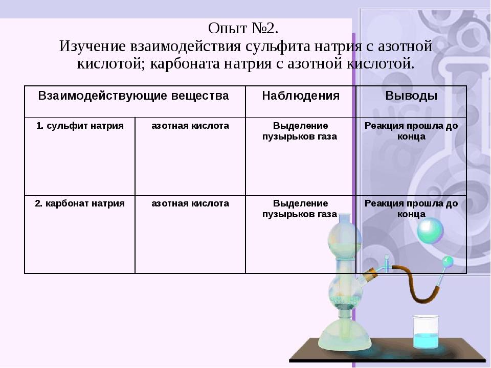 Опыт №2. Изучение взаимодействия сульфита натрия с азотной кислотой; карбонат...