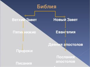 Библия Ветхий Завет Пятикнижие Пророки Писания Новый Завет Евангелия Деяния а