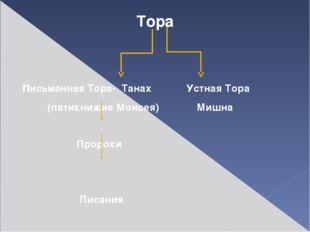 Тора письменная Тора- Танах Устная Тора (пятикнижие Моисея) Мишна Пророки Пи
