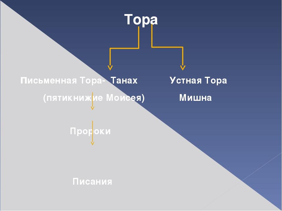 Тора письменная Тора- Танах Устная Тора (пятикнижие Моисея) Мишна Пророки Пи...
