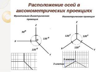 Расположение осей в аксонометрических проекциях