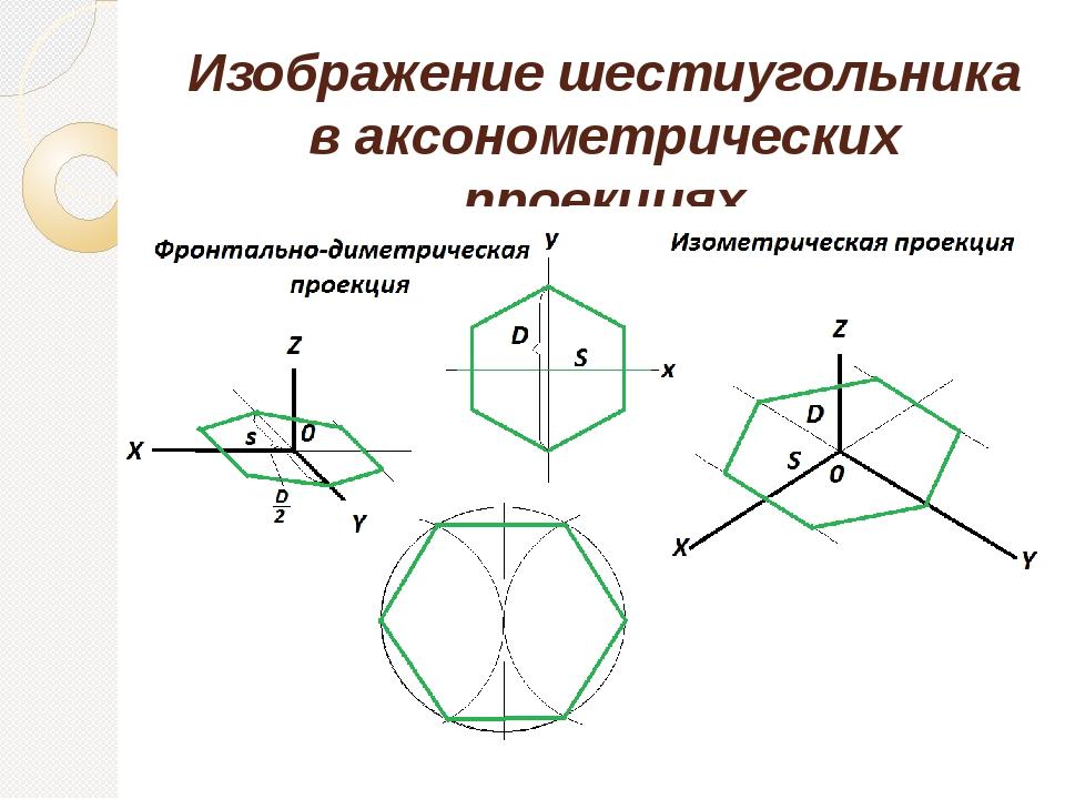 Изображение шестиугольника в аксонометрических проекциях