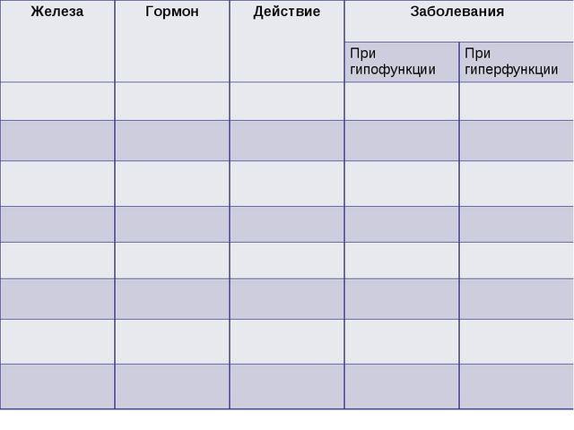 ЖелезаГормонДействиеЗаболевания  При гипофункцииПри гиперфункции...