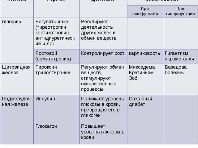 ЖелезаГормонДействиеЗаболевания  При гипофункцииПри гиперфункции гипофи...