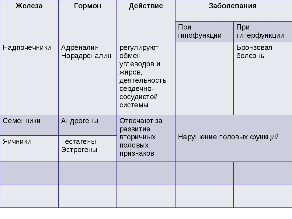 ЖелезаГормонДействиеЗаболевания  При гипофункцииПри гиперфункции Надпоч...
