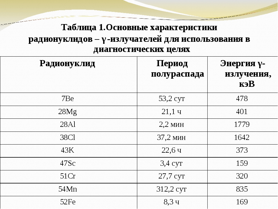 Таблица 1.Основные характеристики радионуклидов – γ-излучателей для использов...