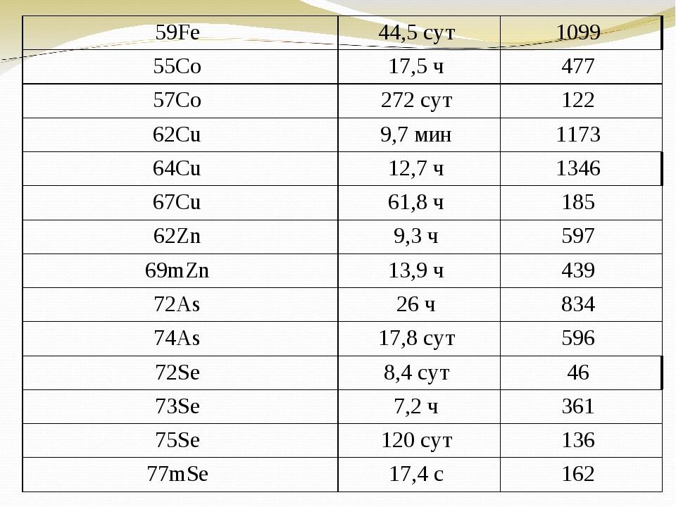 59Fe 44,5 сут 1099 55Co 17,5 ч 477 57Co 272 сут 122 62Cu 9,7 мин 1173...